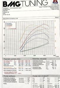 Chiptuning Audi A4 40 TDI 190 HP
